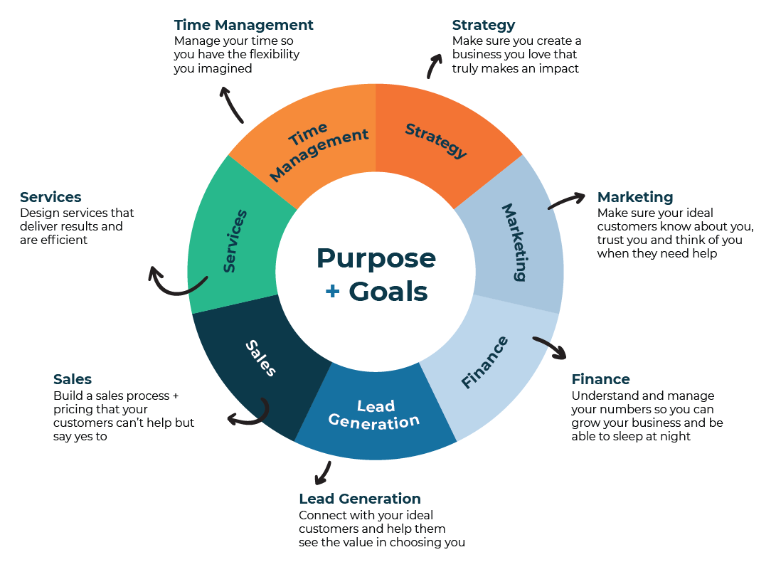 business-mentoring-wheel